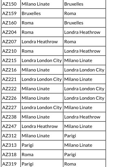Pesante sciopero previsto domani: Alitalia, Blue Air e tante altre compagnie resteranno a terra…